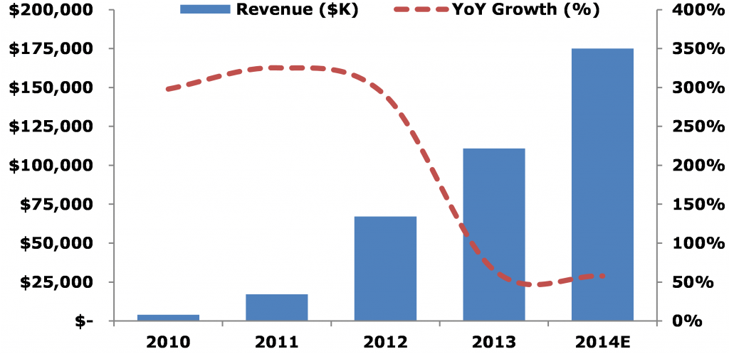 Figure 1: Revenue Growth Trend (2010-2014)