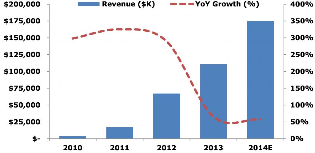 Figure 1: Revenue Growth Trend (2010-2014)