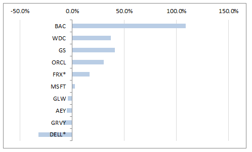 2012-stocks-performance-chart