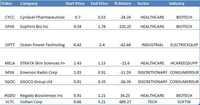 2015-NCAV-stocks