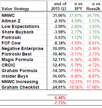2015 Q3 YTD TR Value Performances