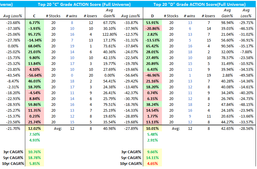 Top 20 data breakdown for C & D grade Action Score stocks | Click to Enlarge