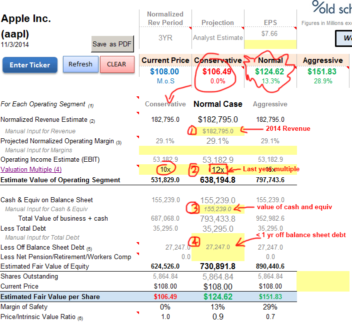 AAPL Reverse EBIT Valuation Model