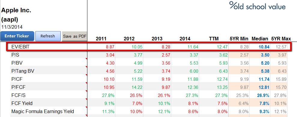 AAPL EBIT 5 Year Trend