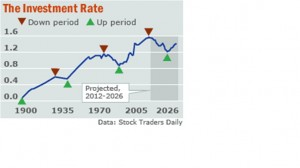 Investment Discount Rates