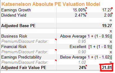 Fair Value PE for MSFT
