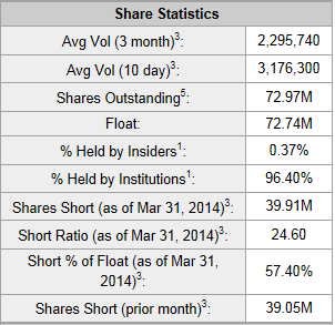MYGN Yahoo Short Interest
