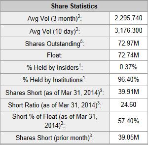 MYGN Yahoo Short Interest