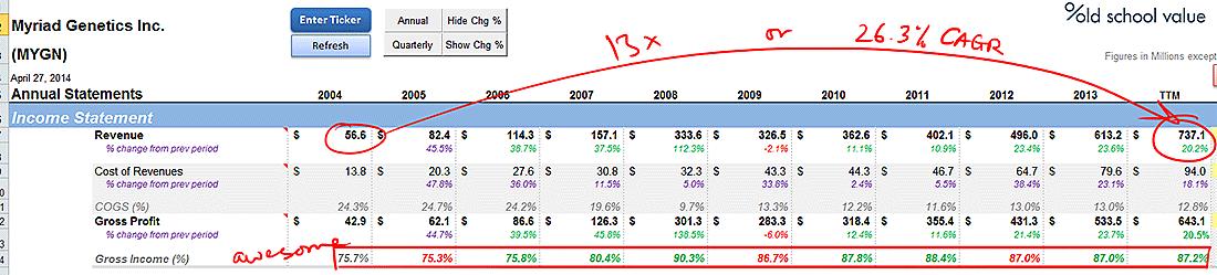 MYGN Stellar Revenue Growth and Gross Margins