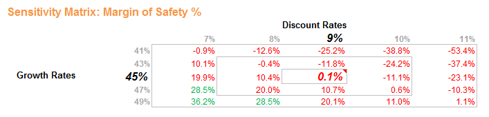 NFLX-sensitivity-percentage
