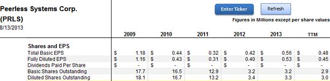 PRLS share buyback
