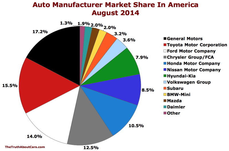 TTAC-USA-auto-brand-market-share-chart-August-2014