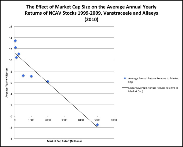 The Effect of Market Cap Size on the Average Annual Yearly Returns of NCAV Stocks 1999-2009
