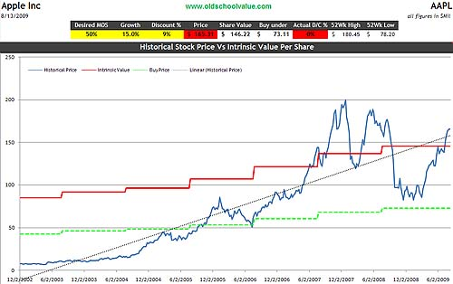 AAPL Price & Value Graph