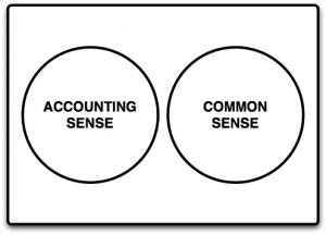 investing ratios