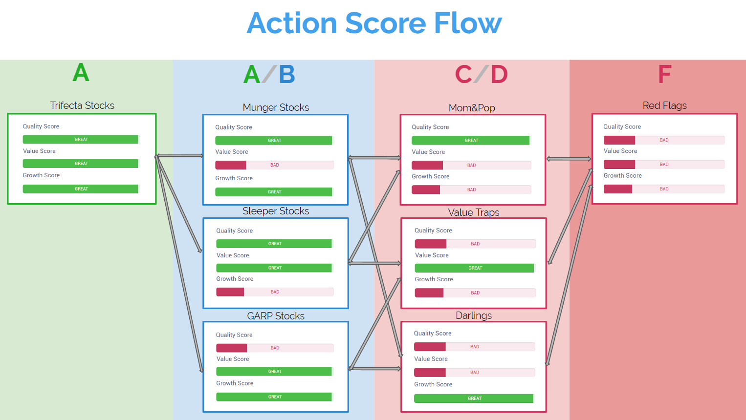 How Action Score Flows