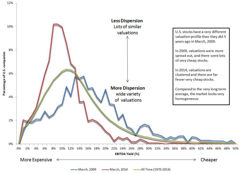 historical ebitda yields