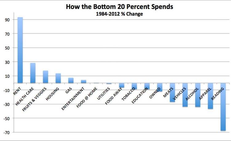 Spending by Bottom 20 Percent Earners