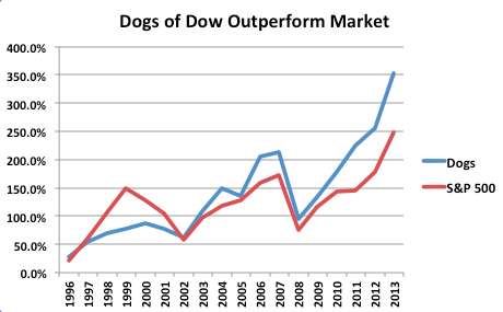 dogs of the dow performance