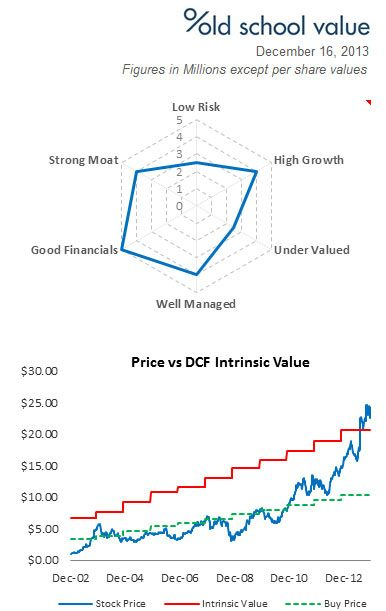 NIC Spider and Intrinsic Value Chart