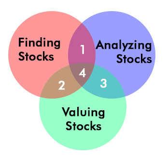 The Investor Trait and How Buffett Would Find, Analyze and Value Stocks