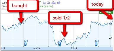jwn-stock-action-score-2016