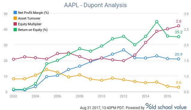 DuPont Analysis of AAPL
