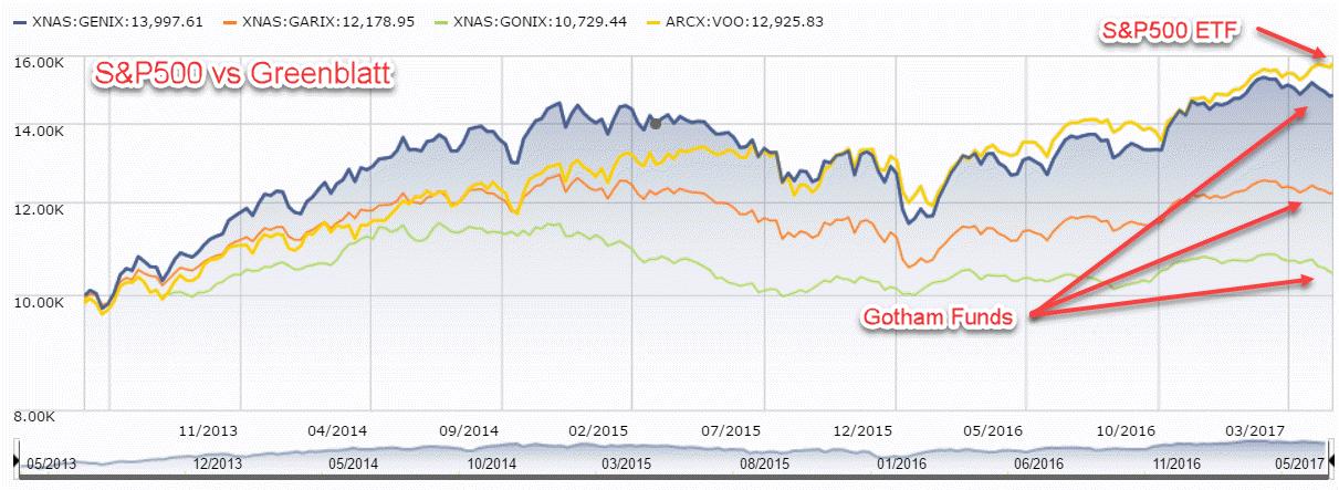 S&P500 vs Gotham Funds
