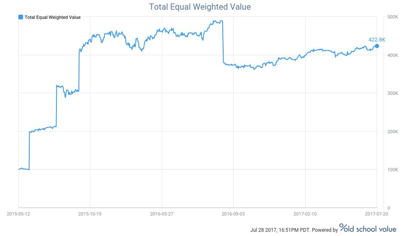 total equal weighted value