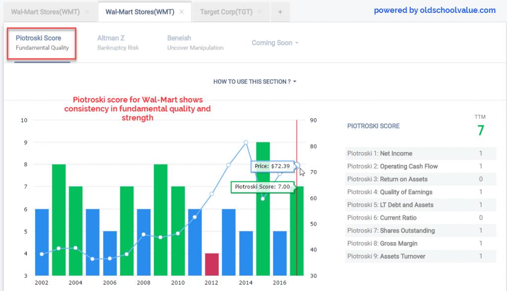 WMT Piotroski F Score Trend